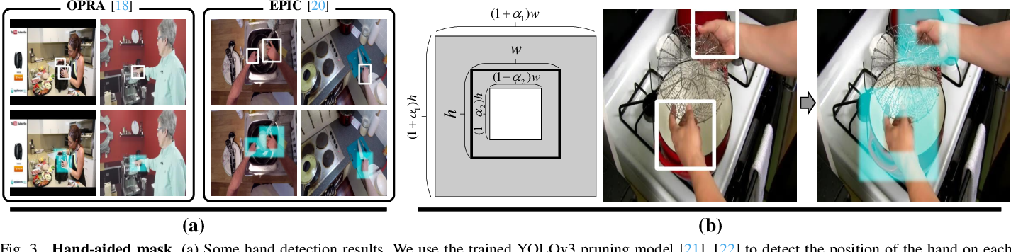 Figure 3 for Learning Visual Affordance Grounding from Demonstration Videos