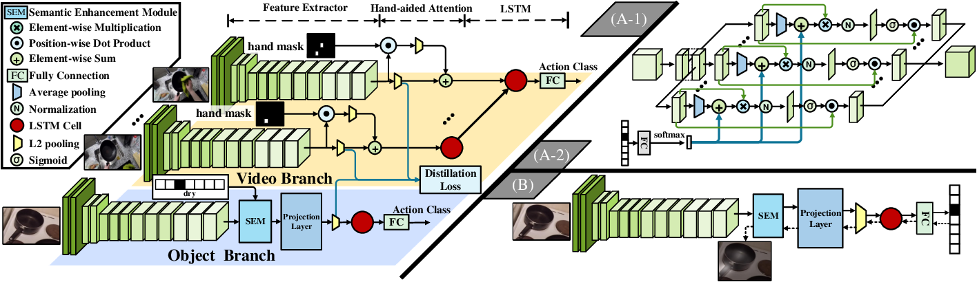 Figure 4 for Learning Visual Affordance Grounding from Demonstration Videos