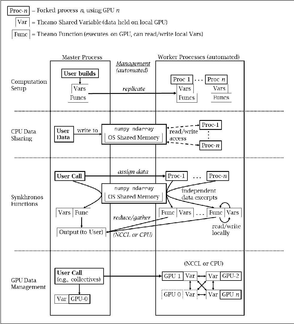 Figure 1 for Synkhronos: a Multi-GPU Theano Extension for Data Parallelism
