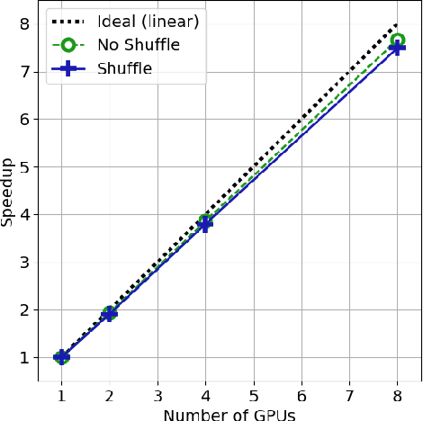 Figure 4 for Synkhronos: a Multi-GPU Theano Extension for Data Parallelism