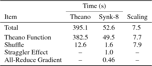 Figure 2 for Synkhronos: a Multi-GPU Theano Extension for Data Parallelism