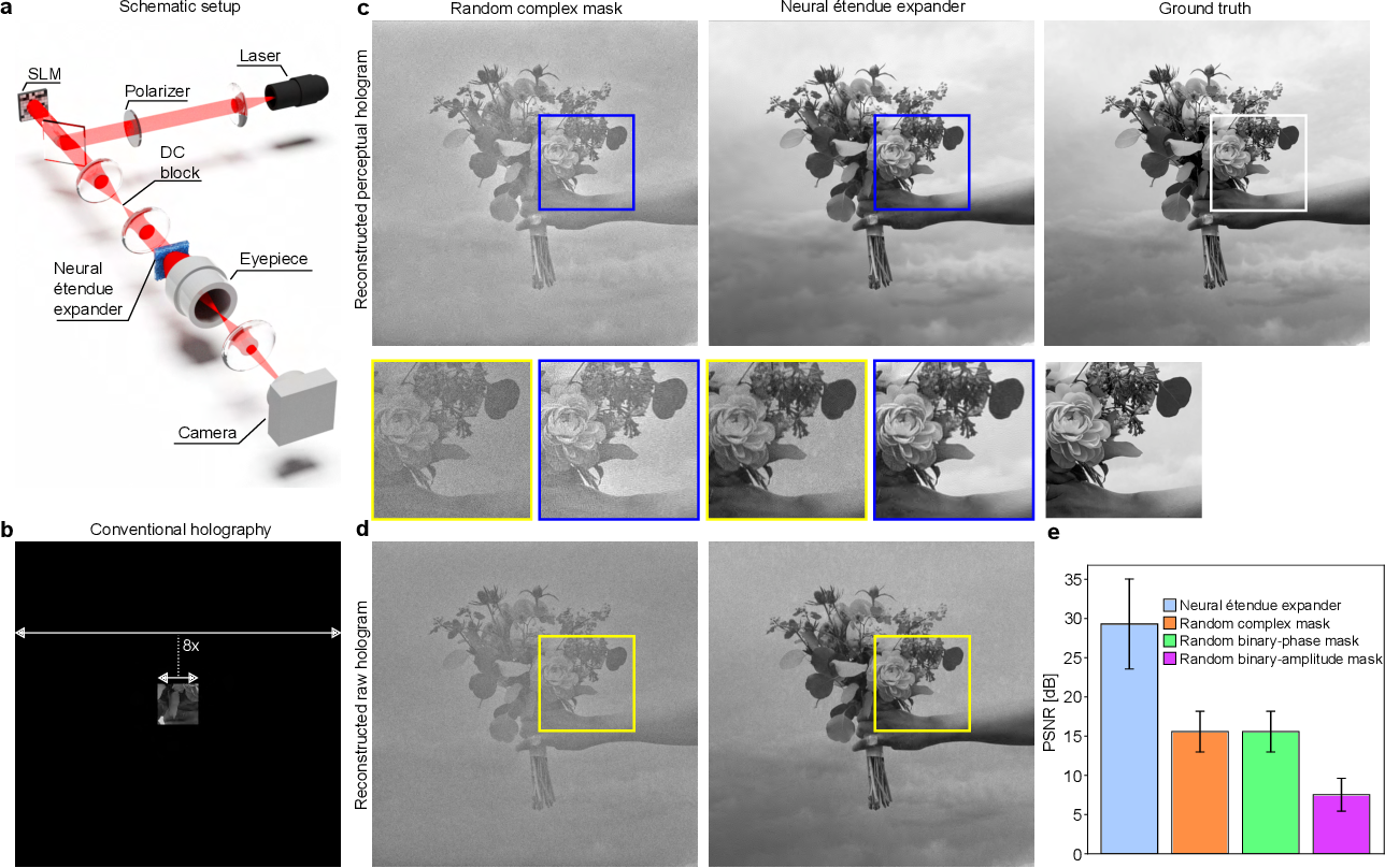 Figure 3 for Neural Étendue Expander for Ultra-Wide-Angle High-Fidelity Holographic Display