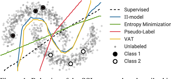 Figure 1 for Realistic Evaluation of Deep Semi-Supervised Learning Algorithms