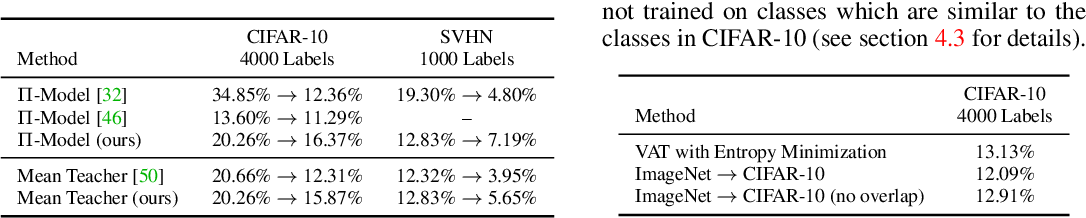 Figure 4 for Realistic Evaluation of Deep Semi-Supervised Learning Algorithms