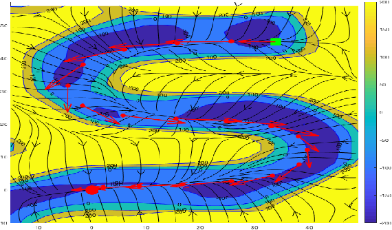 Figure 3 for Learning Contracting Vector Fields For Stable Imitation Learning