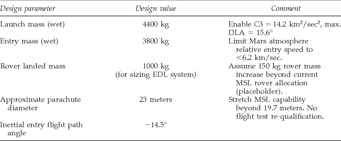 Table 1 From A Concept For Nasas Mars 2016 Astrobiology Field