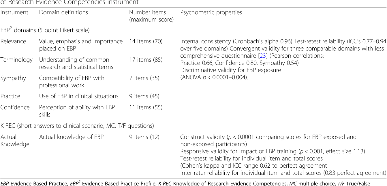 Table 2 from Changes in physiotherapy students' knowledge