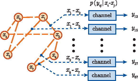 Figure 1 for Information Recovery from Pairwise Measurements