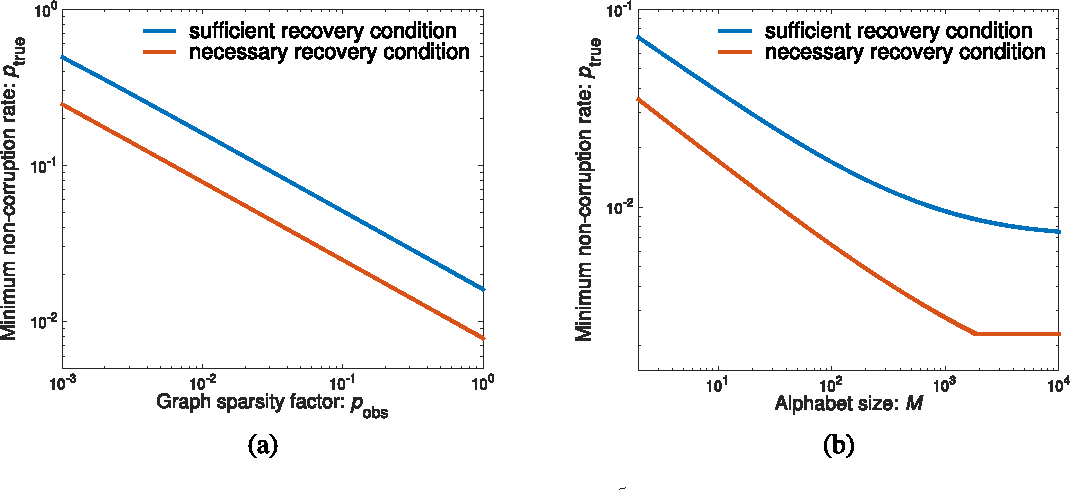 Figure 4 for Information Recovery from Pairwise Measurements