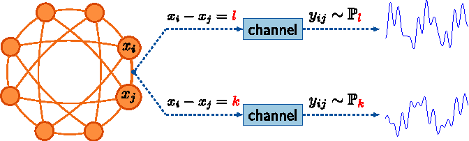 Figure 2 for Information Recovery from Pairwise Measurements