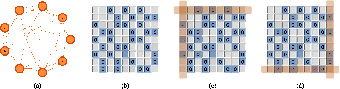 Figure 3 for Information Recovery from Pairwise Measurements