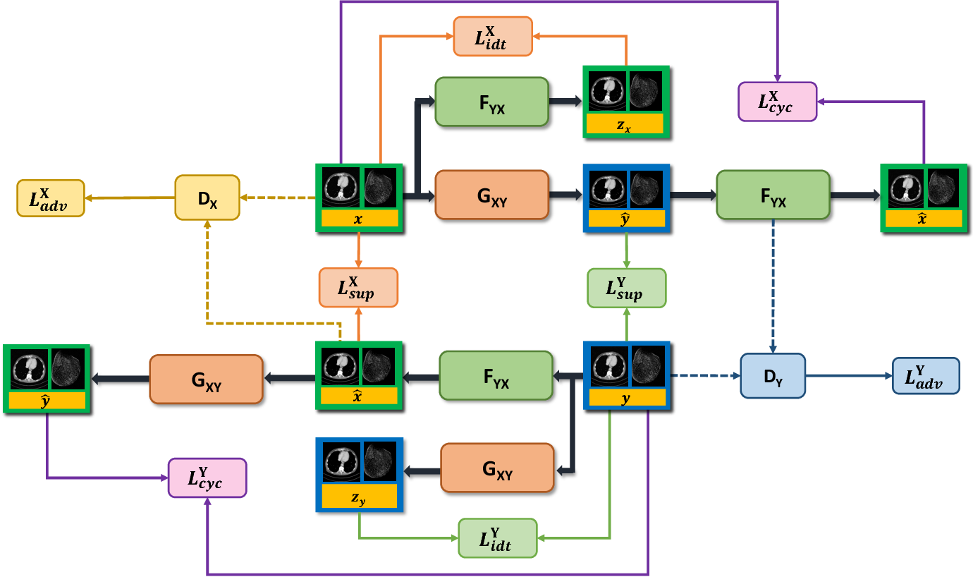 Figure 1 for CT Super-resolution GAN Constrained by the Identical, Residual, and Cycle Learning Ensemble(GAN-CIRCLE)