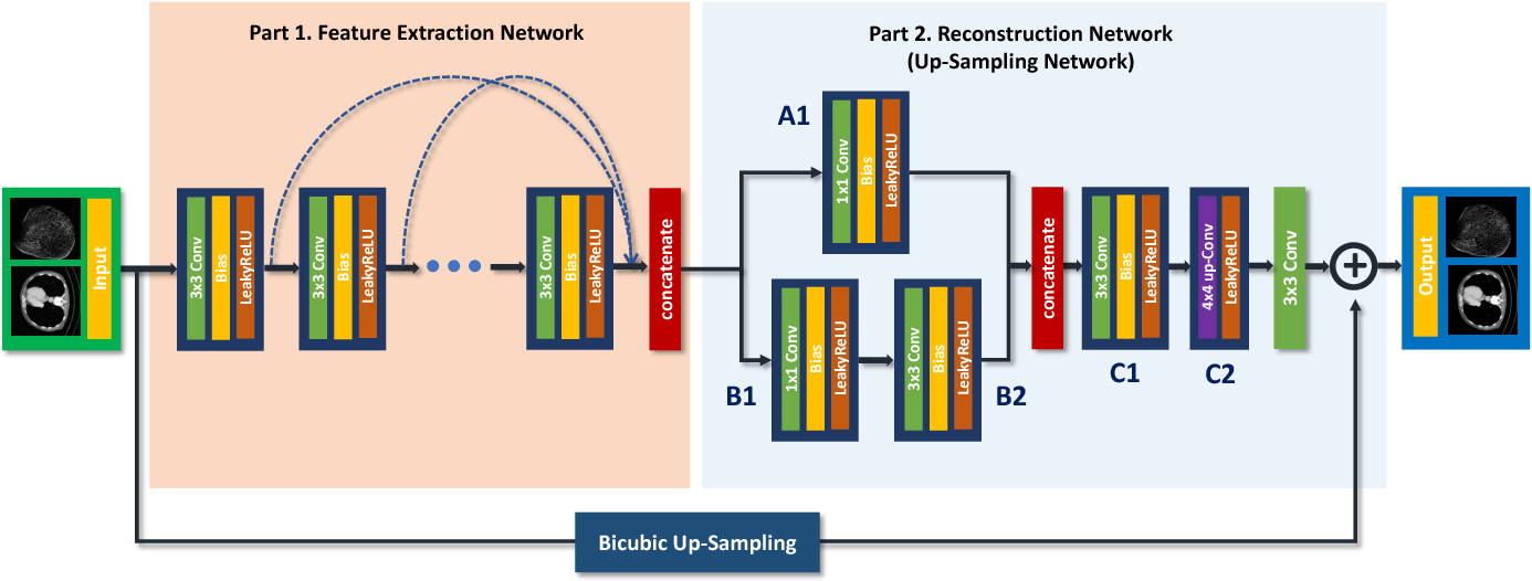 Figure 4 for CT Super-resolution GAN Constrained by the Identical, Residual, and Cycle Learning Ensemble(GAN-CIRCLE)