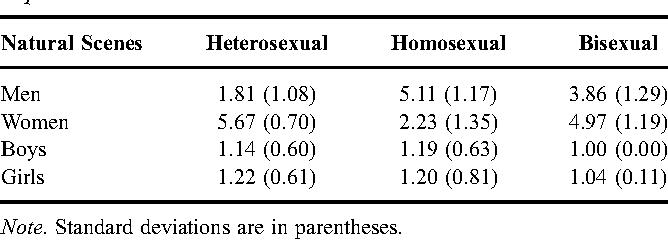 Heterosexuality experiment