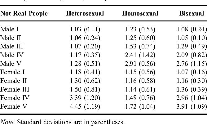 Difference between heterosexual homosexual and bisexual