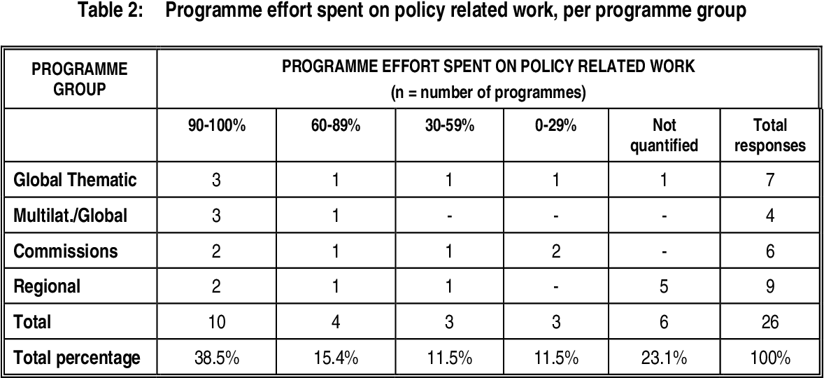 Table 16 from Review of IUCN's influence on policy  Phase 1