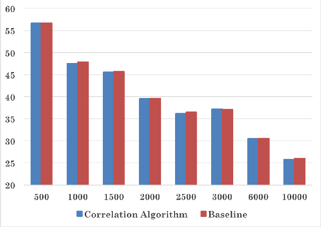 Figure 3 for Exploring Correlation between Labels to improve Multi-Label Classification