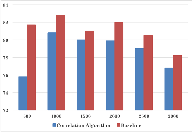 Figure 4 for Exploring Correlation between Labels to improve Multi-Label Classification