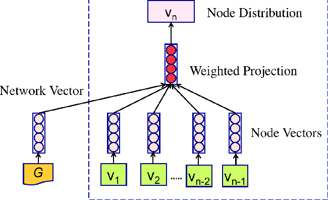 Figure 1 for Network Vector: Distributed Representations of Networks with Global Context
