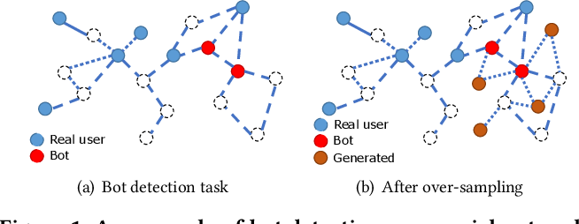 Figure 1 for GraphSMOTE: Imbalanced Node Classification on Graphs with Graph Neural Networks