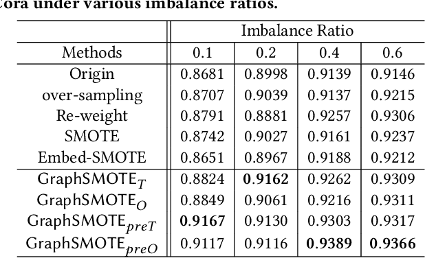 Figure 4 for GraphSMOTE: Imbalanced Node Classification on Graphs with Graph Neural Networks