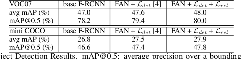 Figure 2 for FAN: Focused Attention Networks