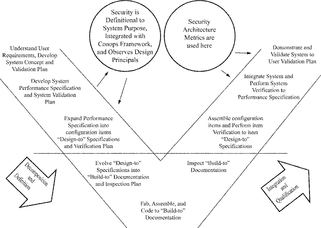 An Architectural Systems Engineering Methodology For Addressing Diagram Cyber Security Semantic Scholar