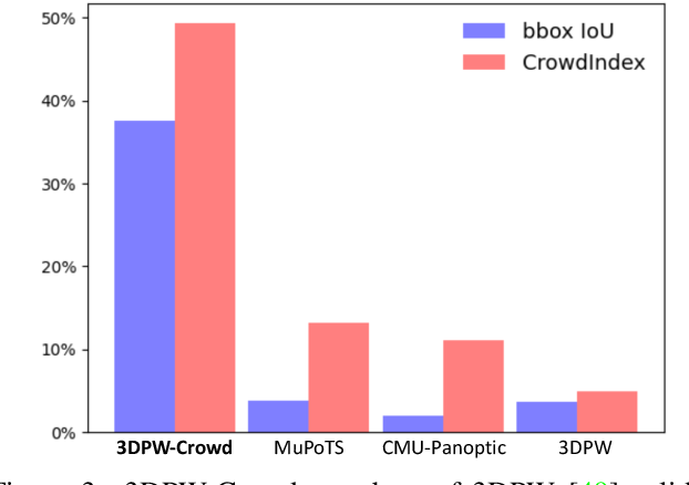 Figure 3 for 3DCrowdNet: 2D Human Pose-Guided3D Crowd Human Pose and Shape Estimation in the Wild
