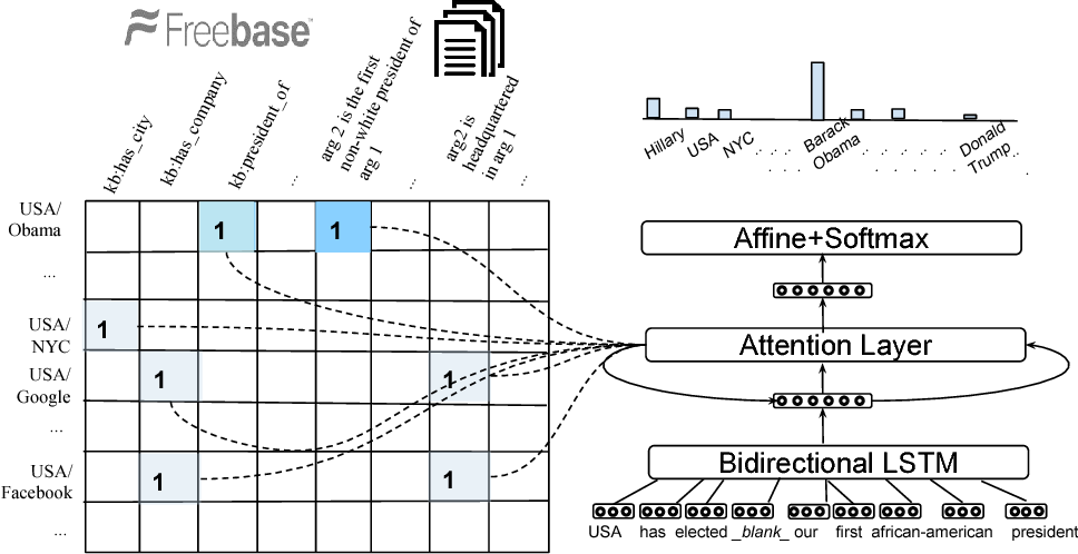 Figure 1 for Question Answering on Knowledge Bases and Text using Universal Schema and Memory Networks
