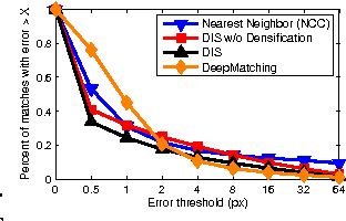 Figure 3 for Fast Optical Flow using Dense Inverse Search