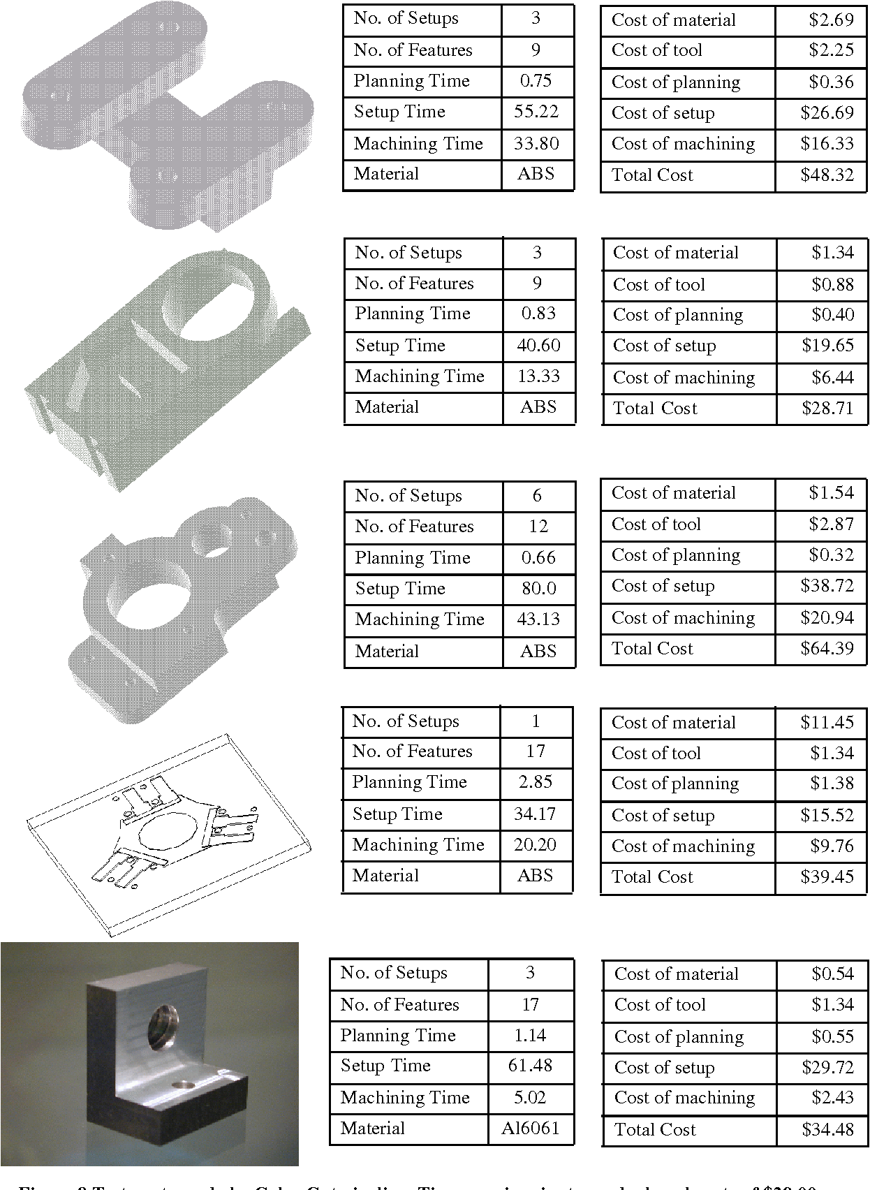 Figure 8 Test parts made by CyberCut pipeline. Times are in minutes and a hourly rate of $29.00 was used for cost calculation.
