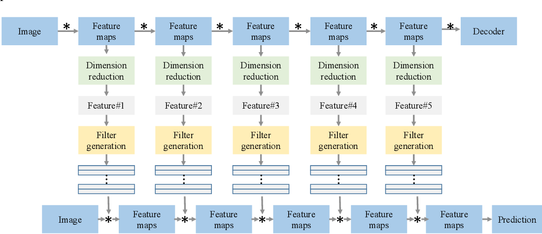 Figure 1 for Learning to generate filters for convolutional neural networks