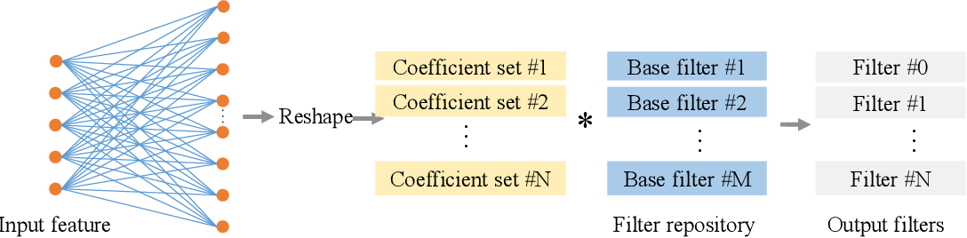 Figure 3 for Learning to generate filters for convolutional neural networks