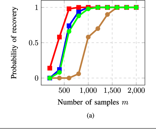 Figure 1 for Sample-Efficient Algorithms for Recovering Structured Signals from Magnitude-Only Measurements