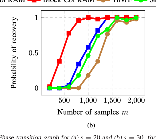 Figure 2 for Sample-Efficient Algorithms for Recovering Structured Signals from Magnitude-Only Measurements