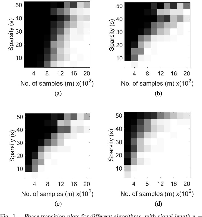 Figure 3 for Sample-Efficient Algorithms for Recovering Structured Signals from Magnitude-Only Measurements