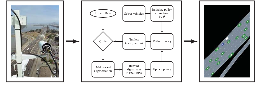 Figure 1 for Simulating Emergent Properties of Human Driving Behavior Using Multi-Agent Reward Augmented Imitation Learning