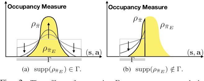 Figure 2 for Simulating Emergent Properties of Human Driving Behavior Using Multi-Agent Reward Augmented Imitation Learning