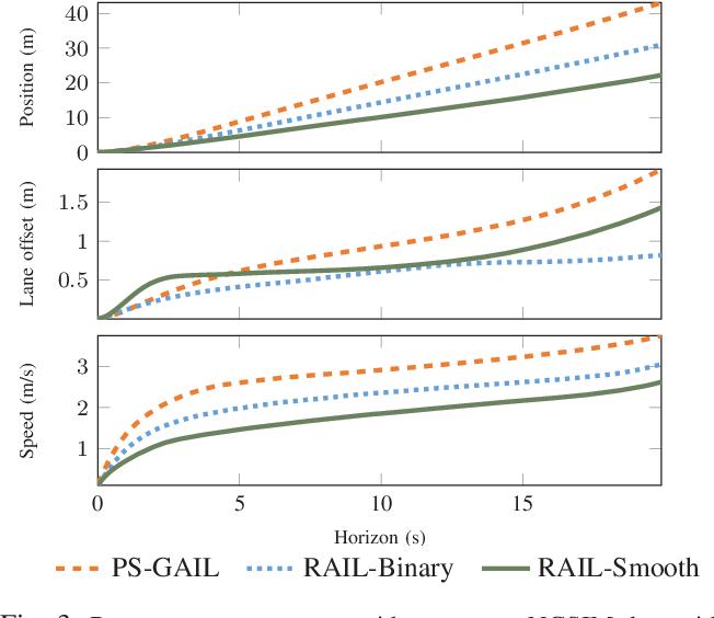 Figure 3 for Simulating Emergent Properties of Human Driving Behavior Using Multi-Agent Reward Augmented Imitation Learning