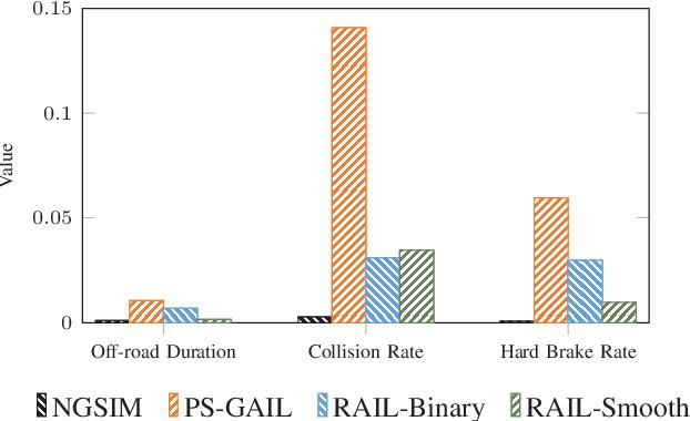 Figure 4 for Simulating Emergent Properties of Human Driving Behavior Using Multi-Agent Reward Augmented Imitation Learning