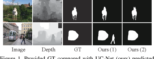 Figure 1 for UC-Net: Uncertainty Inspired RGB-D Saliency Detection via Conditional Variational Autoencoders