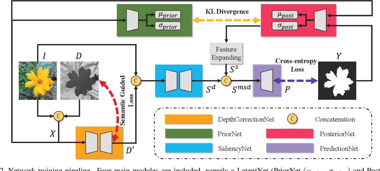 Figure 2 for UC-Net: Uncertainty Inspired RGB-D Saliency Detection via Conditional Variational Autoencoders