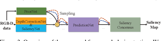 Figure 4 for UC-Net: Uncertainty Inspired RGB-D Saliency Detection via Conditional Variational Autoencoders