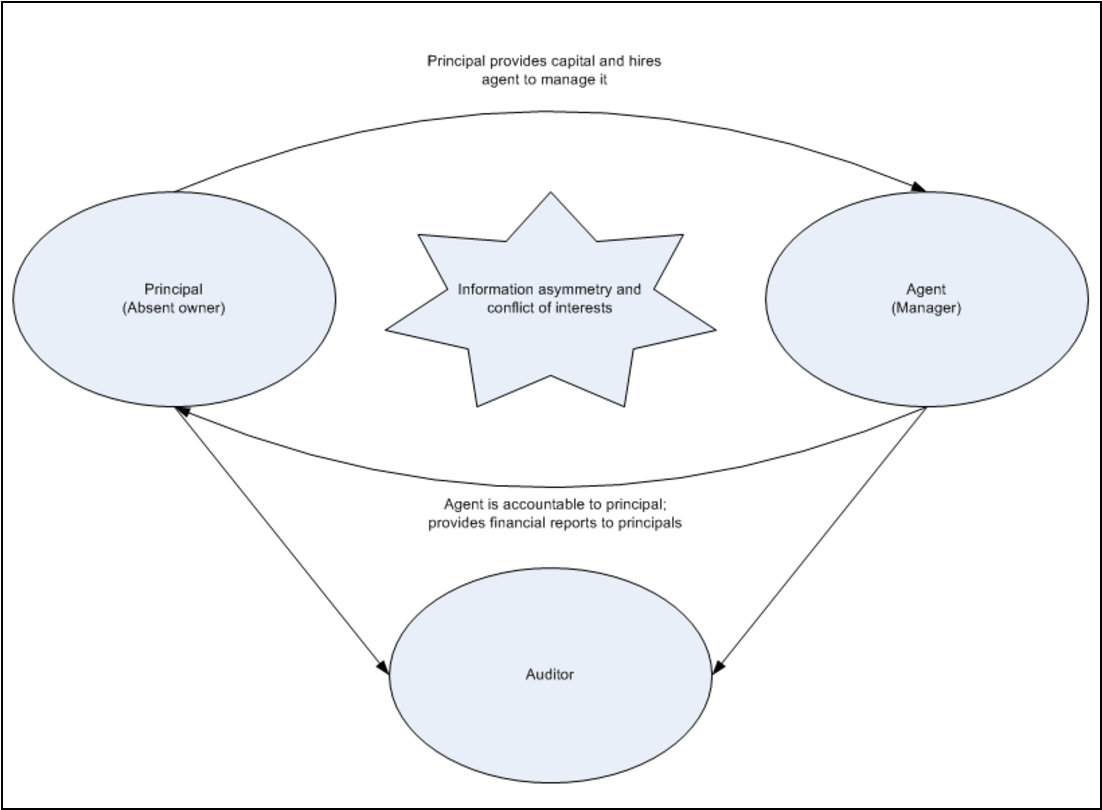 Figure 5 from Examination of the Role of Auditing and the Relevance