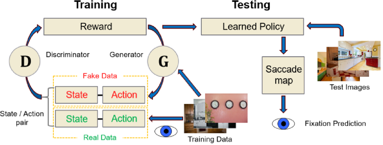 Figure 1 for Predicting Goal-directed Attention Control Using Inverse-Reinforcement Learning