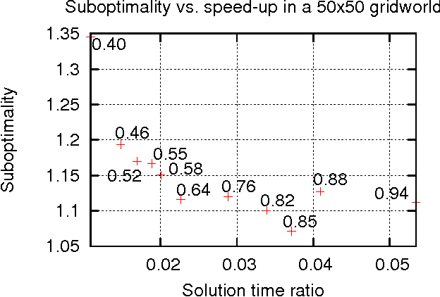 Figure 3 for Speeding Up Planning in Markov Decision Processes via Automatically Constructed Abstractions