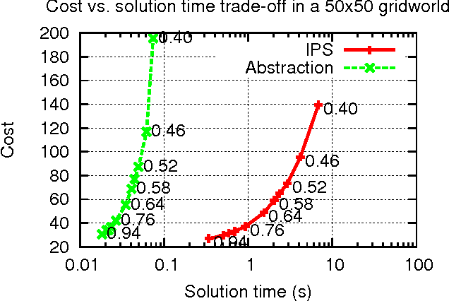 Figure 4 for Speeding Up Planning in Markov Decision Processes via Automatically Constructed Abstractions