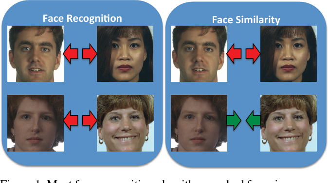 Figure 1 for Finding your Lookalike: Measuring Face Similarity Rather than Face Identity