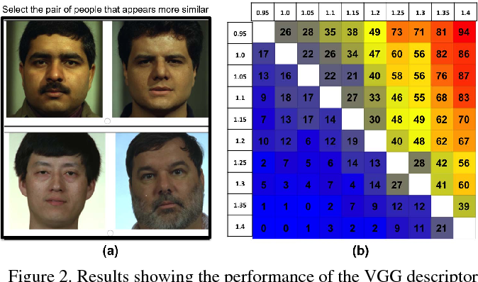 Figure 3 for Finding your Lookalike: Measuring Face Similarity Rather than Face Identity