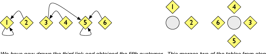 Figure 3 for Distance Dependent Chinese Restaurant Processes